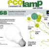 Nel 2018 Ecolamp ha raccolto oltre 14 milioni di lampadine