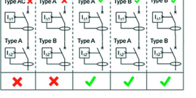 Perchè inserire differenziali di tipo B?
