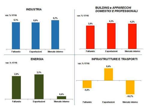 Assemblea Annuale ANIE  dati positivi e ottimismo  f7c4144a1db